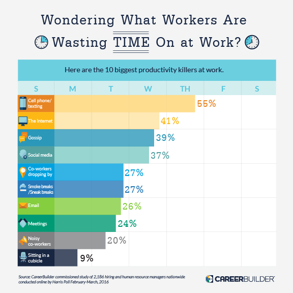 These are the top workplace productivity killers