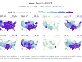 2018 flu season officially the worst