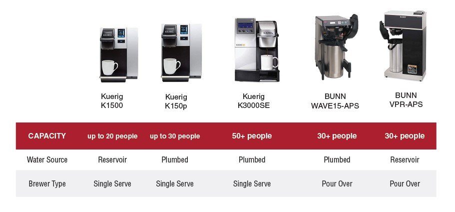Office Coffee Machines at Office Essentials
