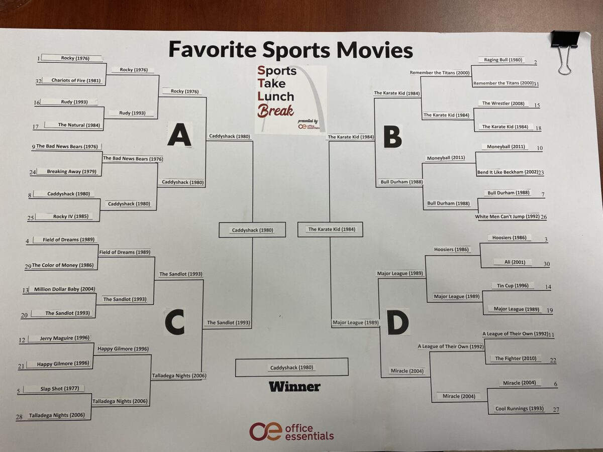 UPDATE: What is the Greatest Sports Movie of All-Time?